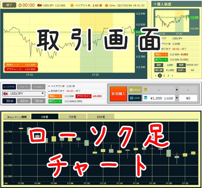 ソニックオプションの取引画面