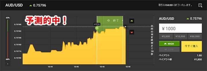 AUDUSDの取引結果上昇