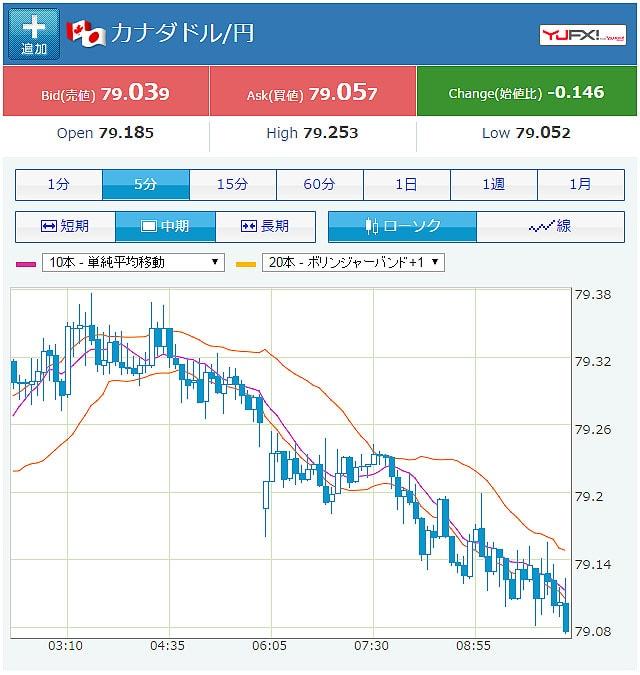 YAHOOカナダドル円のチャート