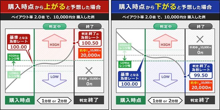 トレード200の取引方法RETURN200