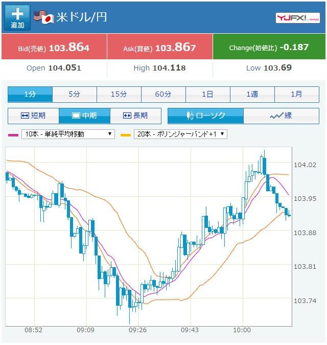 米ドル日本円