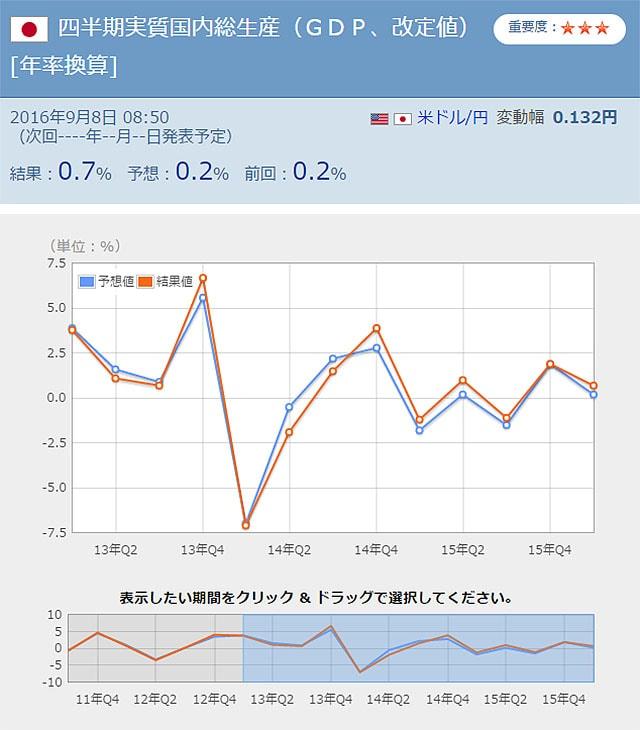 日本のGDP発表結果