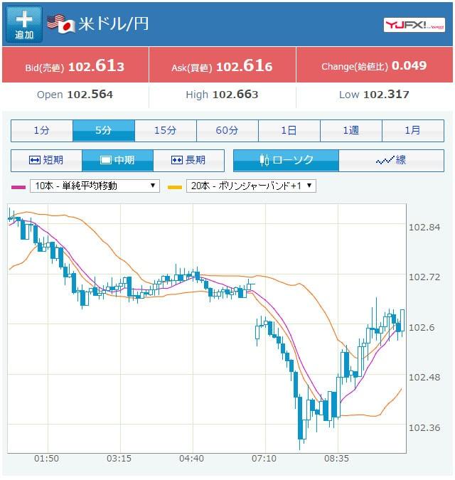 米ドル円のYAHOOチャート