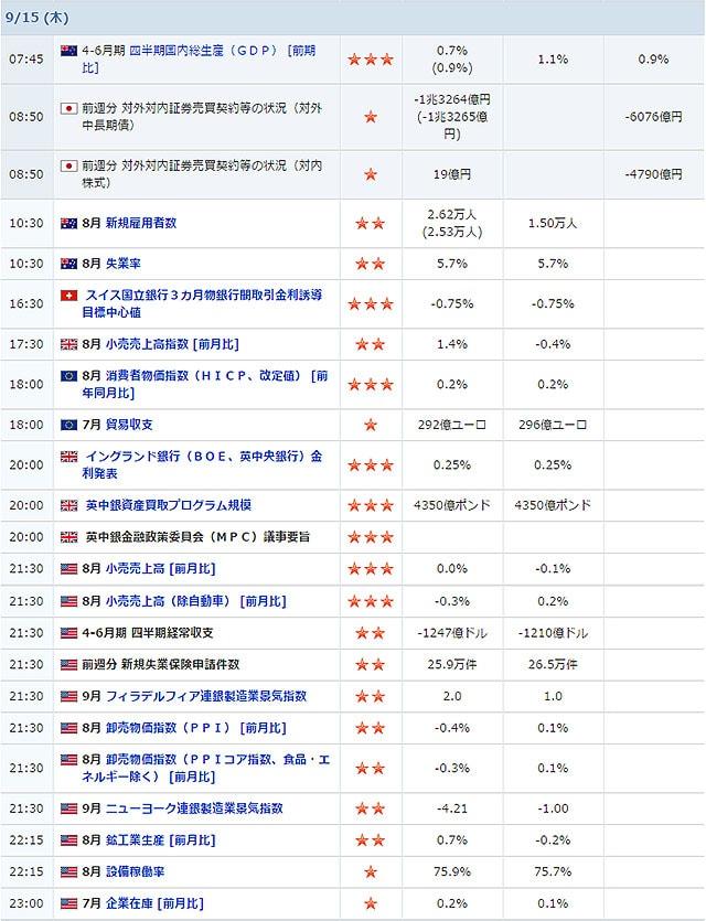 09/15に発表される経済指標