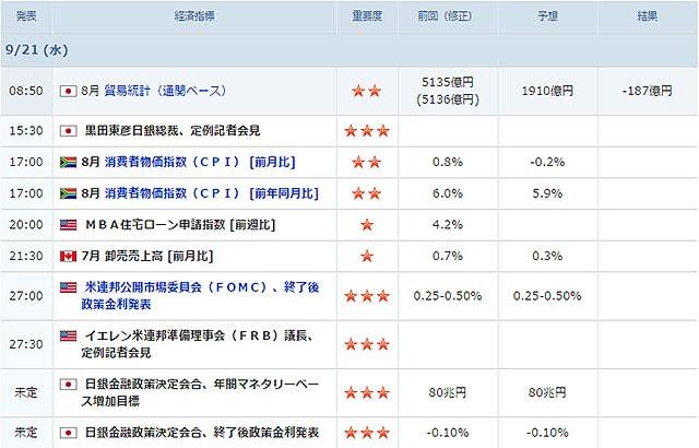 09/21に発表される経済指標