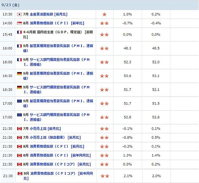 09/23に発表される経済指標