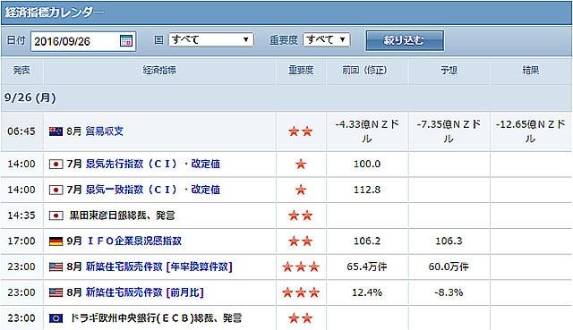 09/26に発表される経済指標