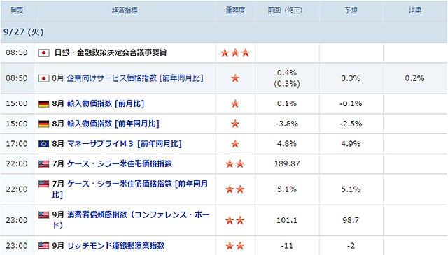 09/27に発表される経済指標