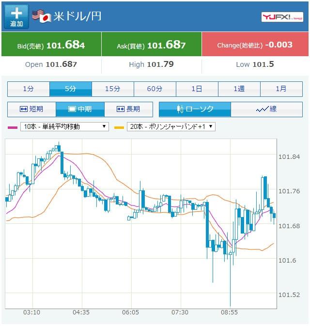 09/20の米ドル円のチャート