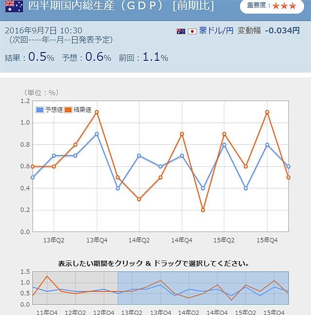 GDP 発表結果