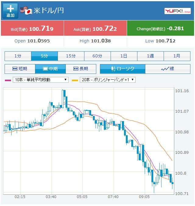 09/23の米ドル円のチャート