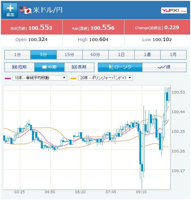 09/27の米ドル円のチャート