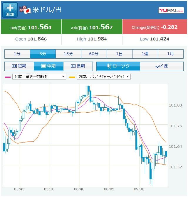 米ドル円の円高チャート