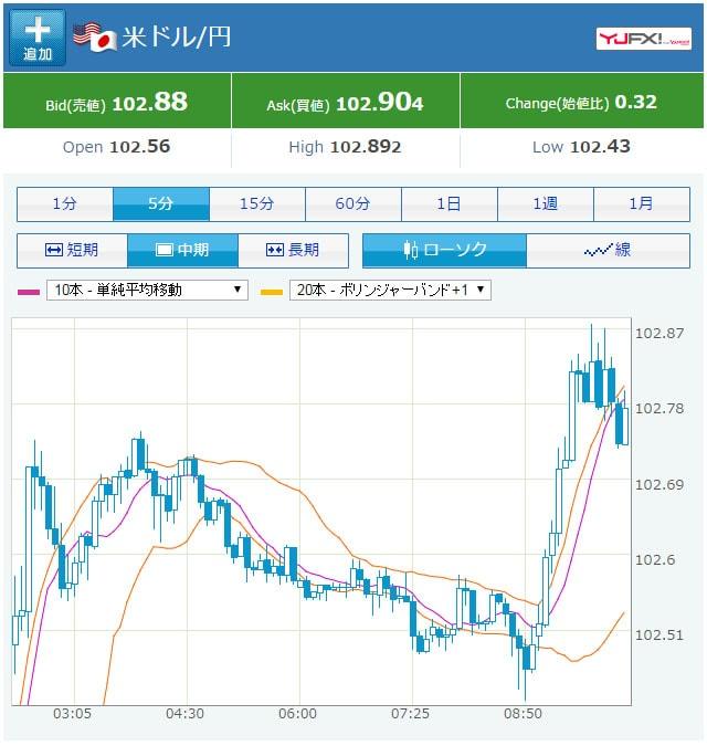 米ドル円の円安チャート