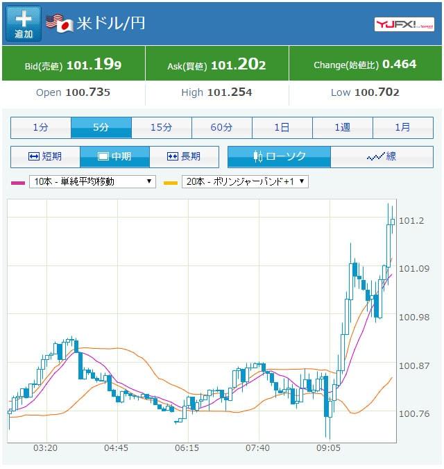 09/21の米ドル円のチャート