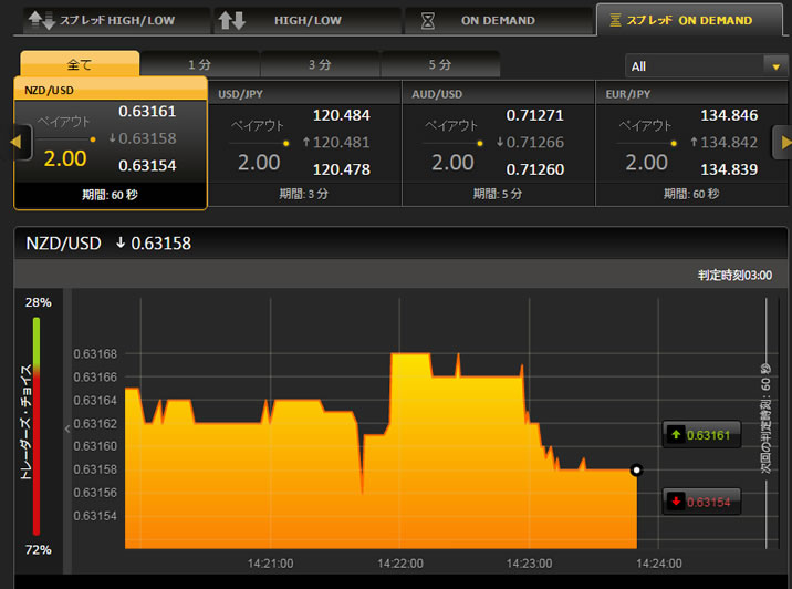 ハイローオーストラリア 取引プラットフォーム