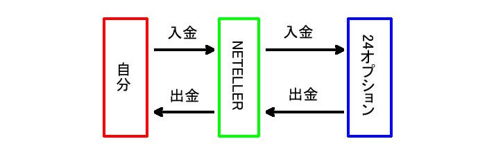 NETELLERロゴ画像