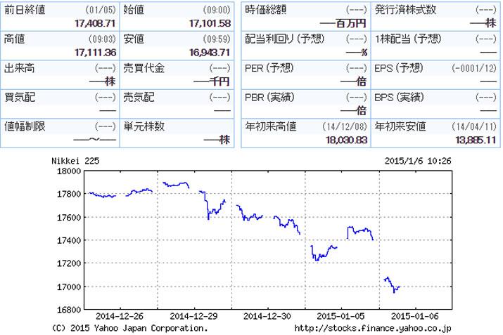 株価日経平均