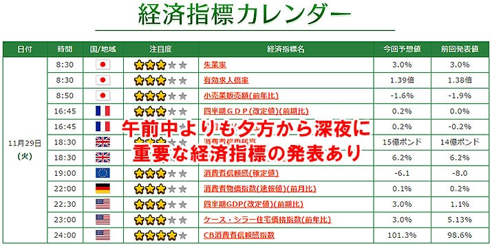 トレード200 経済指標カレンダー