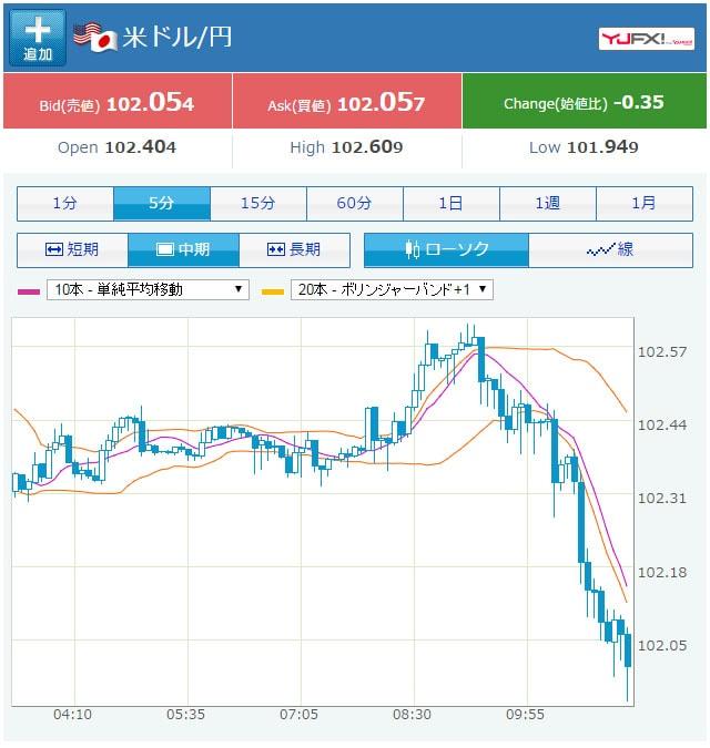 09/14の米ドル円のチャート