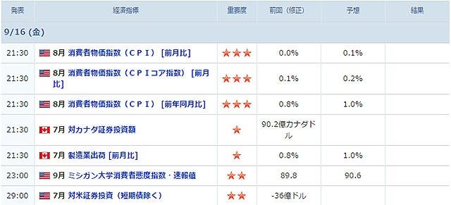 09/16に発表される経済指標