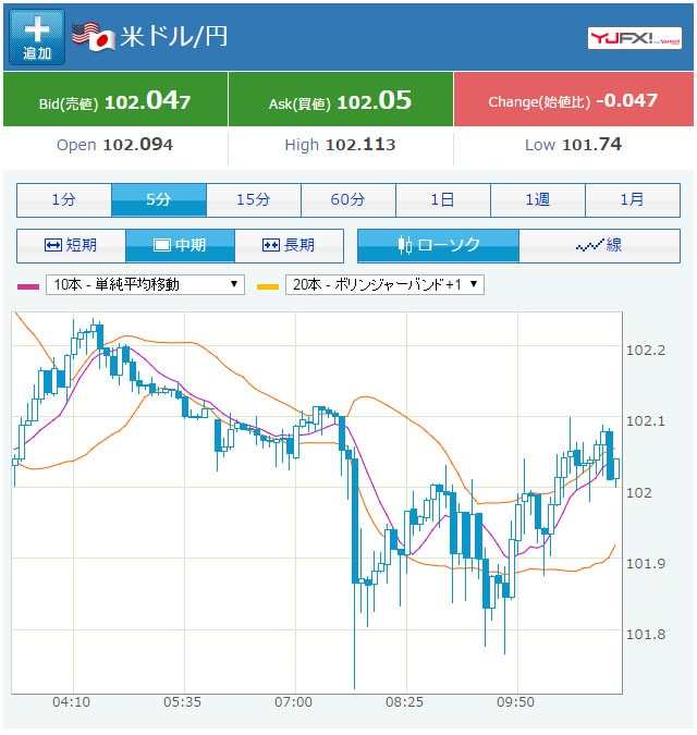 09/15の米ドル円のチャート