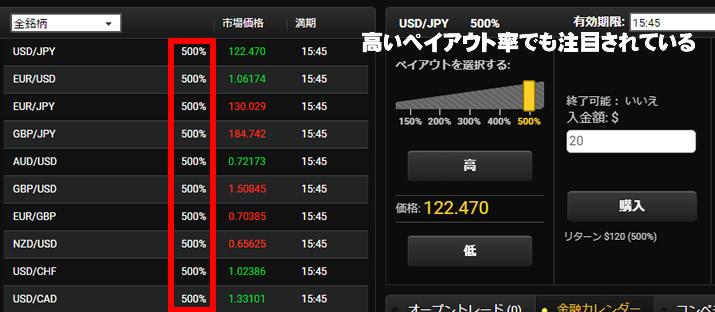 Ybinary ペイアウト率