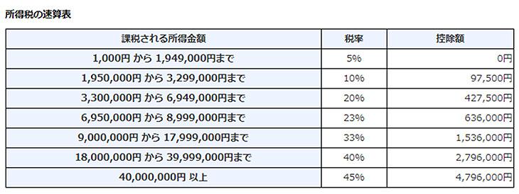 国外バイナリーオプションの所得税の速算表