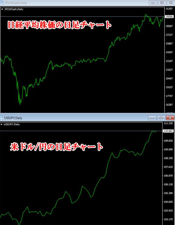 円安(円高)になると日経平均株価は上昇(下落)しやすい