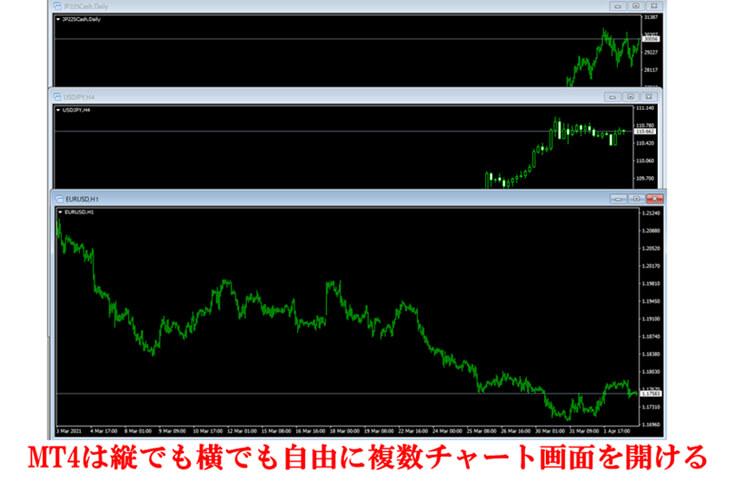 バイナリーオプションで日経平均株価と為替の連動を一発で見極めるMT4の複数チャート表示